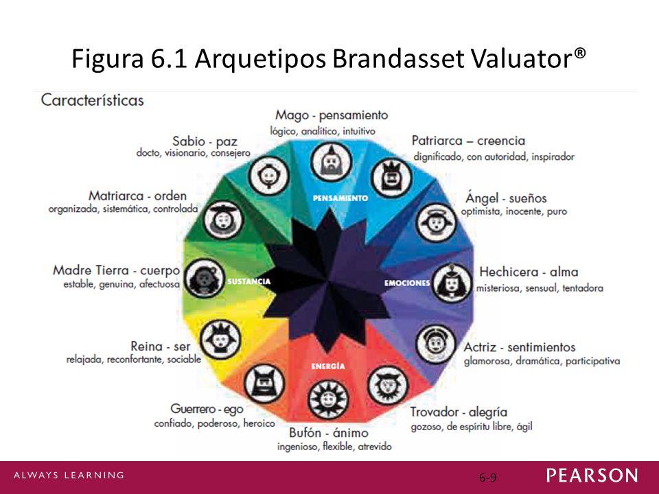 6-9 Figura 6.1 Arquetipos Brandasset Valuator®