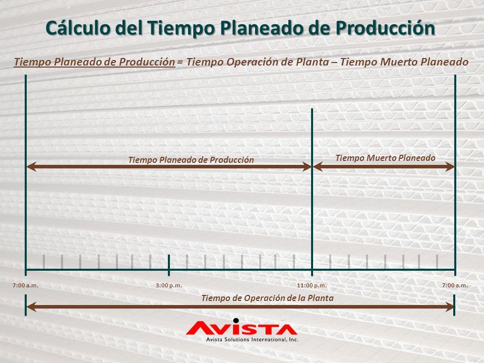 7:00 a.m.3:00 p.m.11:00 p.m.7:00 a.m. Tiempo Planeado de Producción Tiempo Muerto Planeado Tiempo de Operación de la Planta Cálculo del Tiempo Planead