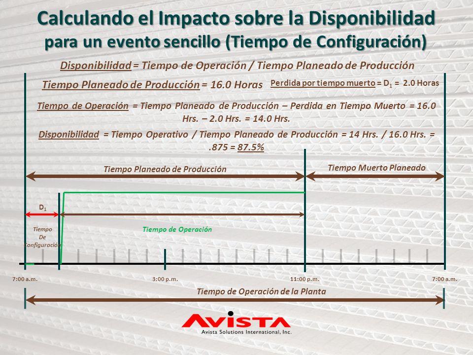 7:00 a.m.3:00 p.m.11:00 p.m.7:00 a.m. Tiempo Planeado de Producción Tiempo Muerto Planeado Tiempo de Operación de la Planta Calculando el Impacto sobr
