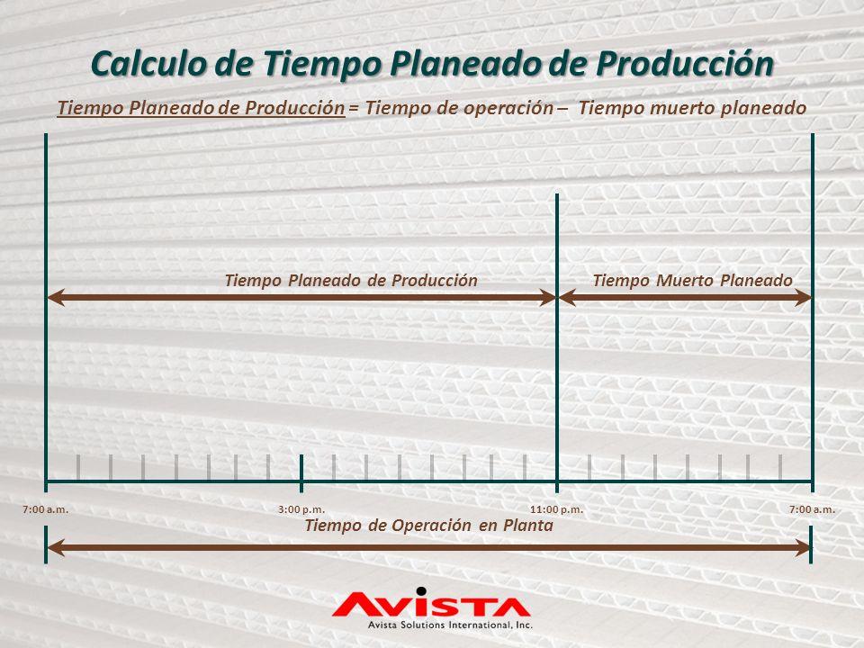 7:00 a.m.3:00 p.m.11:00 p.m.7:00 a.m. Tiempo Planeado de ProducciónTiempo Muerto Planeado Tiempo de Operación en Planta Calculo de Tiempo Planeado de