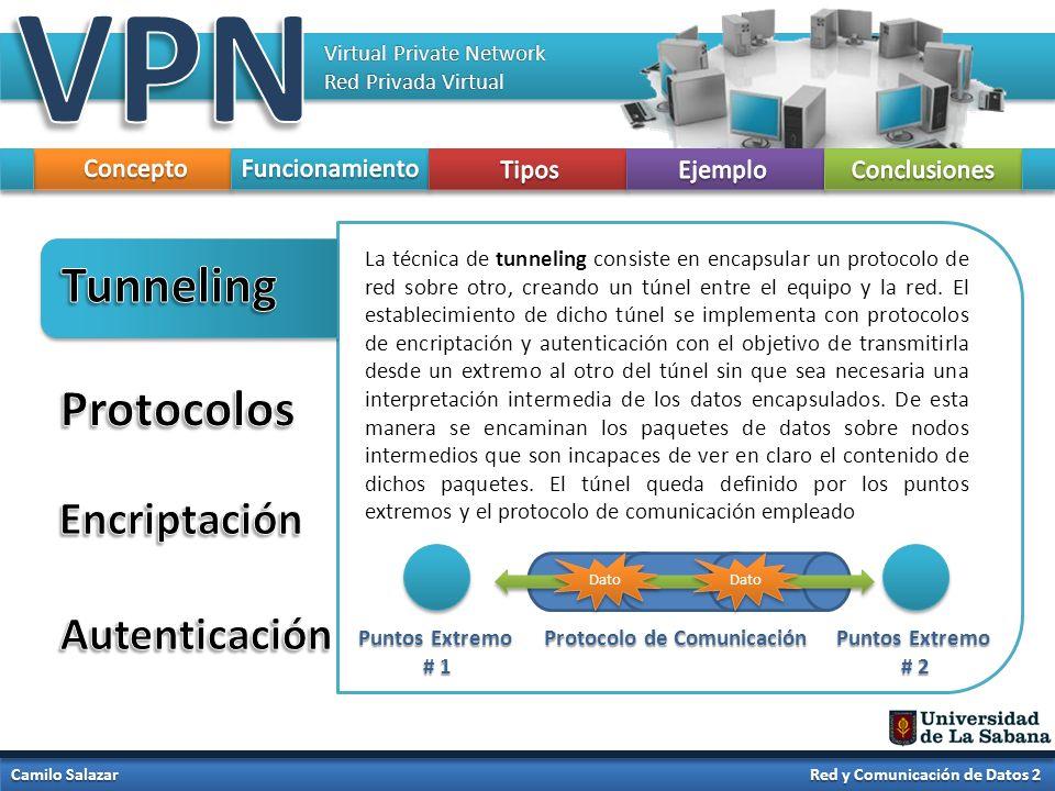 Virtual Private Network Red Privada Virtual Camilo Salazar Red y Comunicación de Datos 2 Ejemplos de protocolos de encapsulamiento que se puede enviar por medio del túnel: - L2TP (Layer 2 Tunneling Protocol) - MPLS (Multiprotocol Label Switching) - GRE (Generic Routing Encapsulation) - PPTP (Point-To-Point Tunneling Protocol) - PPPoE (Point-To-Point Protocol over Ethernet) - PPPoA (Point-To-Point over ATM) - IPSec (Internet Protocol Security) - TLS (Transport Layer Security) - SSH (Secure Shell) - L2F (Layer 2 Forwarding)