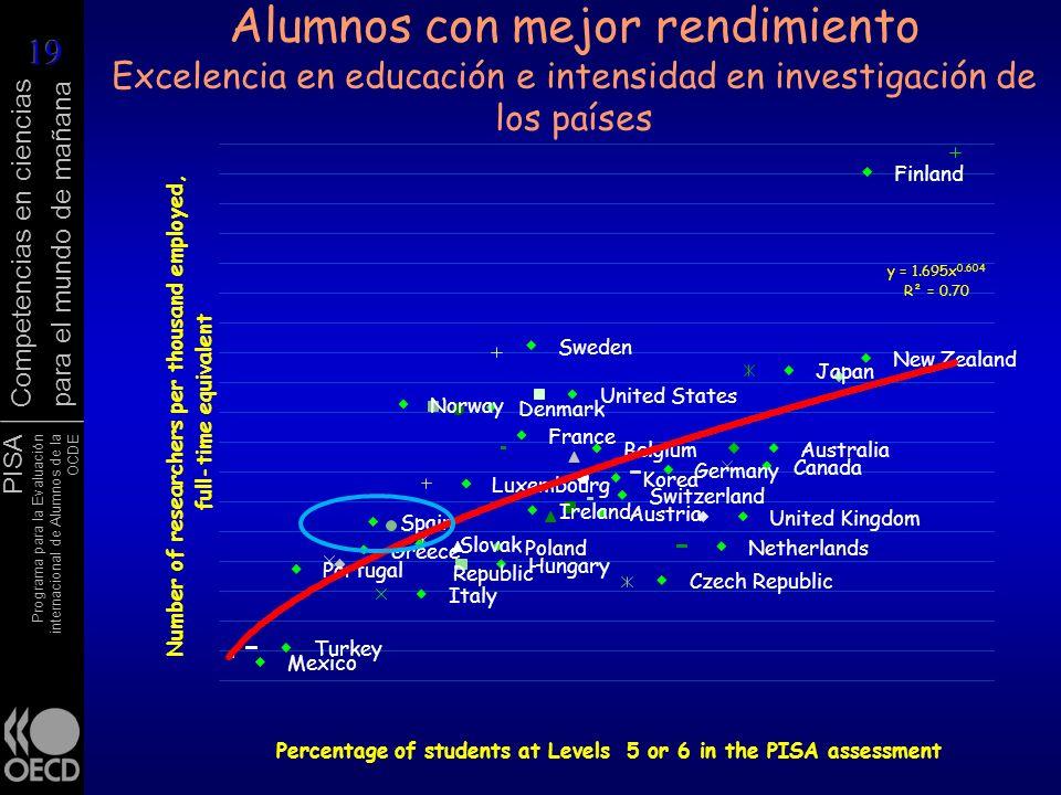 PISA Programa para la Evaluación internacional de Alumnos de la OCDE Competencias en ciencias para el mundo de mañana Alumnos con mejor rendimiento Ex