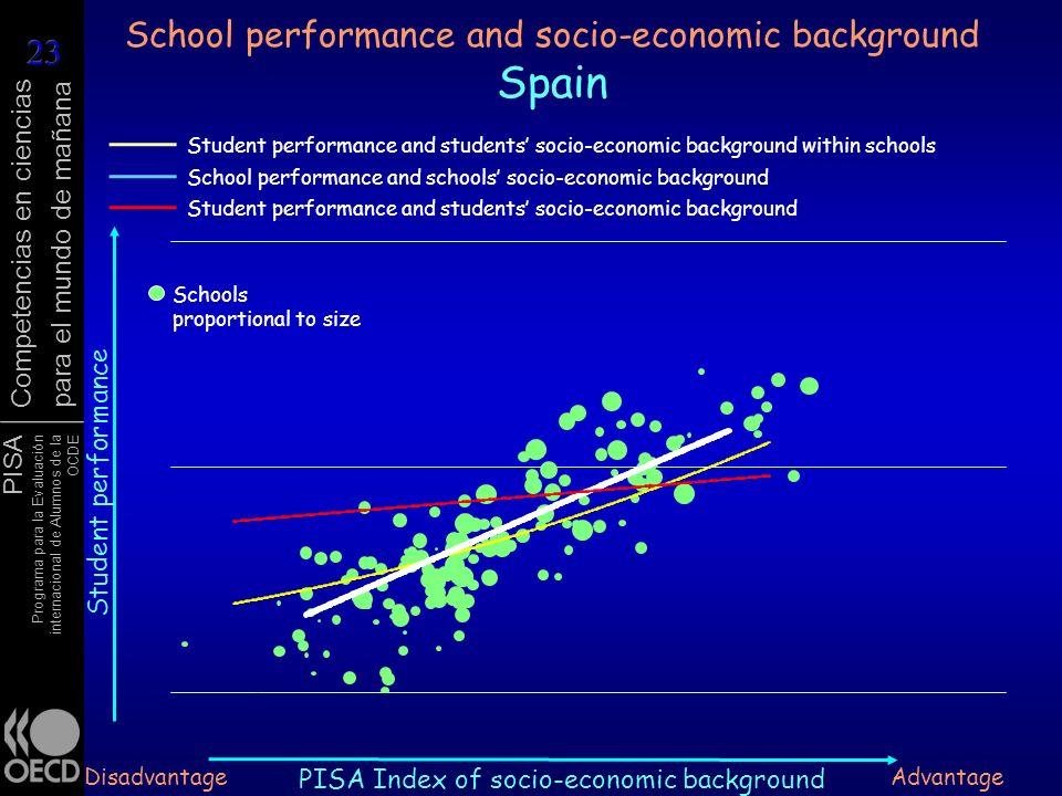 PISA Programa para la Evaluación internacional de Alumnos de la OCDE Competencias en ciencias para el mundo de mañana School performance and socio-eco