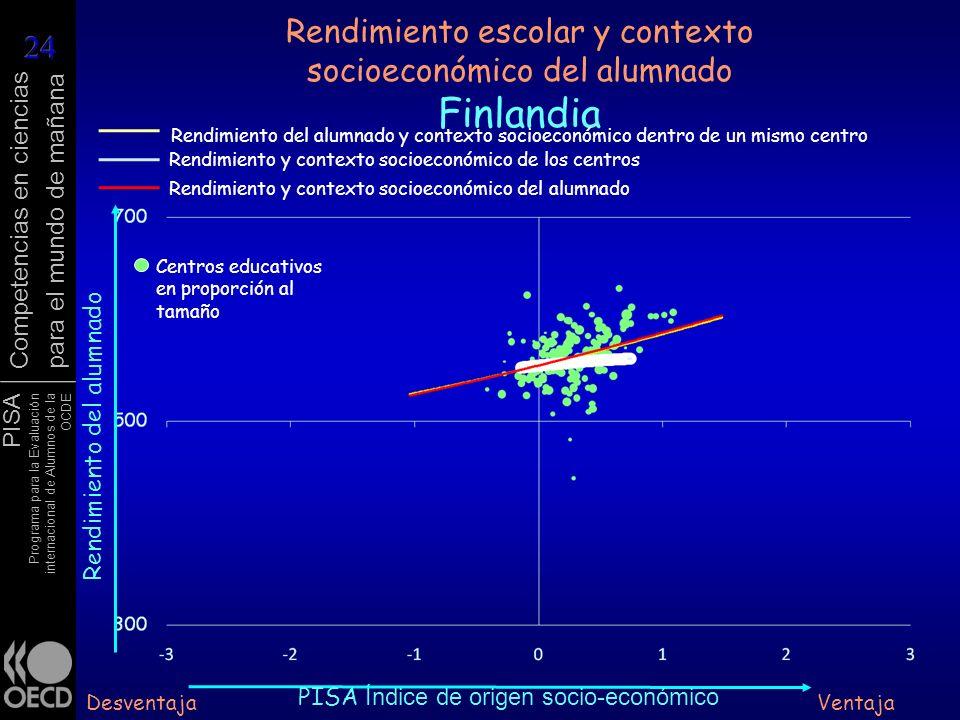 PISA Programa para la Evaluación internacional de Alumnos de la OCDE Competencias en ciencias para el mundo de mañana Rendimiento escolar y contexto s