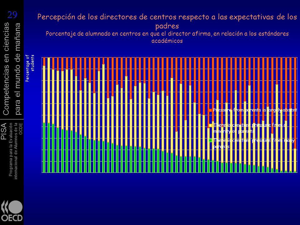 PISA Programa para la Evaluación internacional de Alumnos de la OCDE Competencias en ciencias para el mundo de mañana Percepción de los directores de