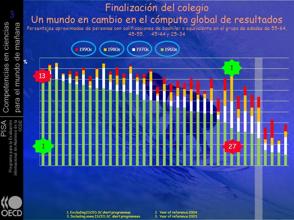 PISA Programa para la Evaluación internacional de Alumnos de la OCDE Competencias en ciencias para el mundo de mañana Finalización del colegio Un mund