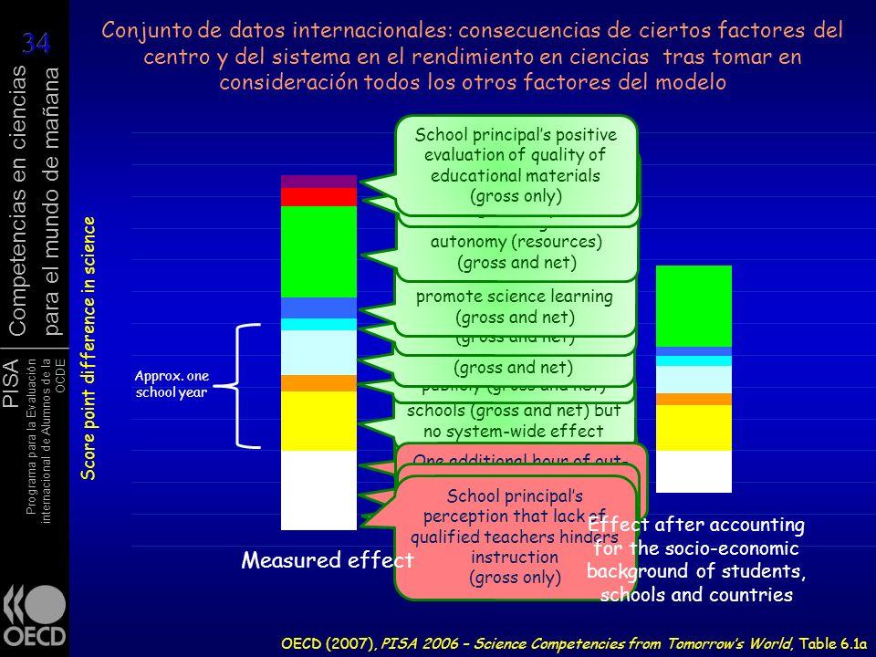 PISA Programa para la Evaluación internacional de Alumnos de la OCDE Competencias en ciencias para el mundo de mañana OECD (2007), PISA 2006 – Science