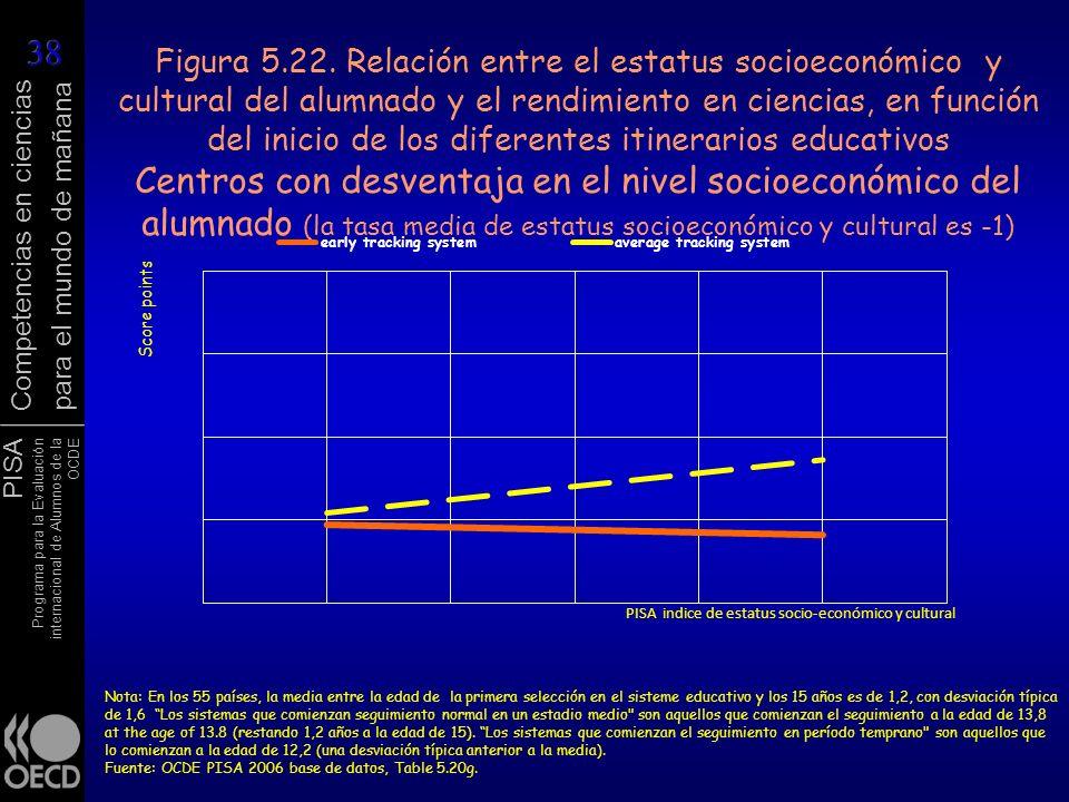 PISA Programa para la Evaluación internacional de Alumnos de la OCDE Competencias en ciencias para el mundo de mañana Figura 5.22. Relación entre el e
