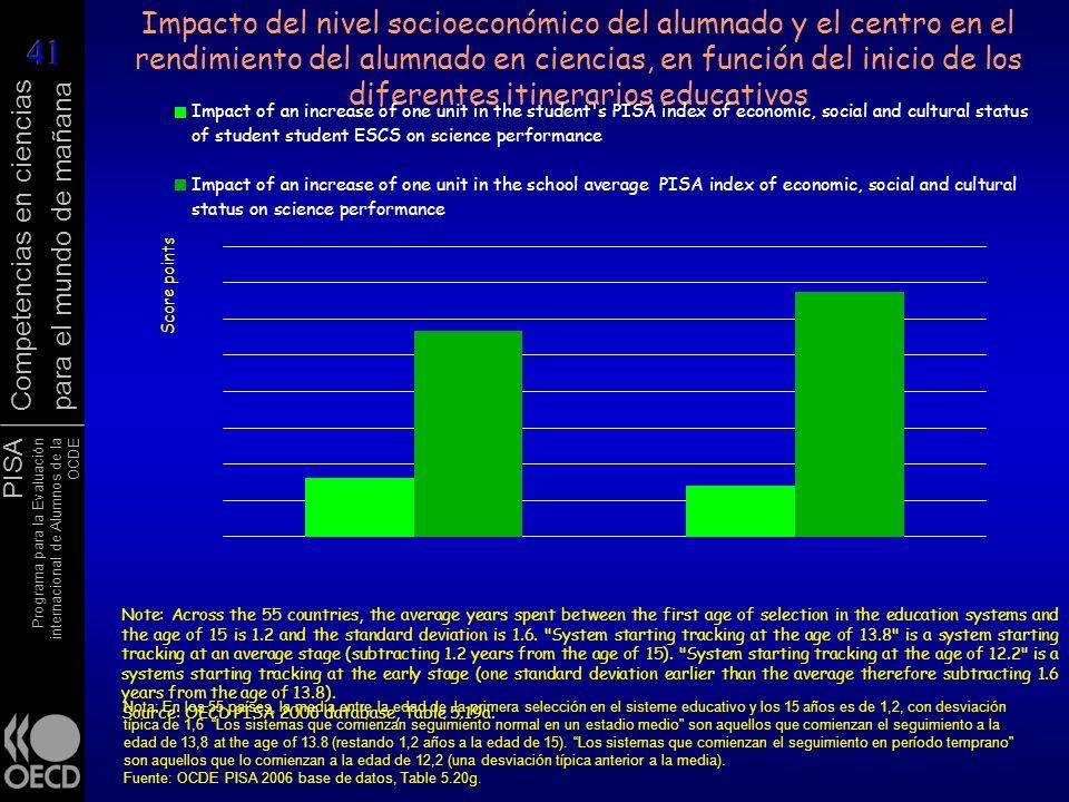PISA Programa para la Evaluación internacional de Alumnos de la OCDE Competencias en ciencias para el mundo de mañana Impacto del nivel socioeconómico