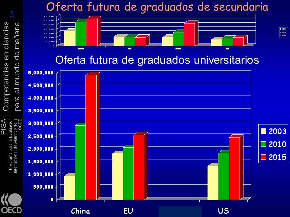 PISA Programa para la Evaluación internacional de Alumnos de la OCDE Competencias en ciencias para el mundo de mañana Oferta futura de graduados de se