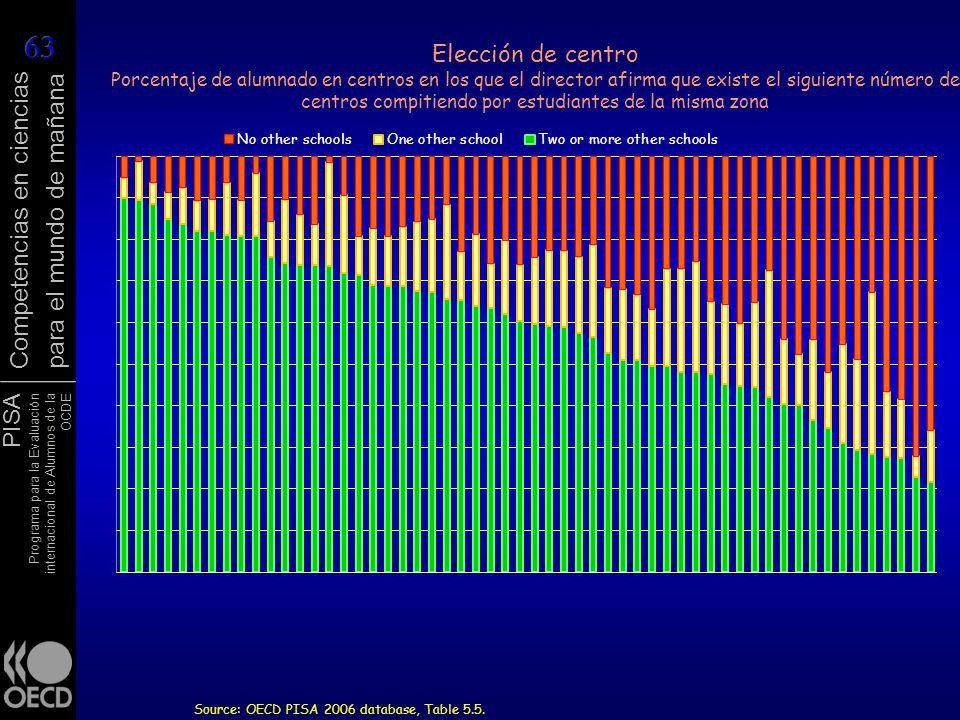 PISA Programa para la Evaluación internacional de Alumnos de la OCDE Competencias en ciencias para el mundo de mañana Elección de centro Porcentaje de