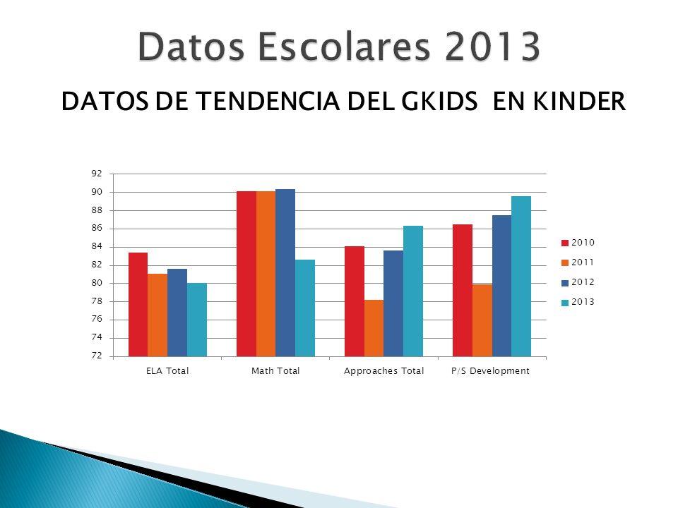 DATOS DE TENDENCIA DEL GKIDS EN KINDER