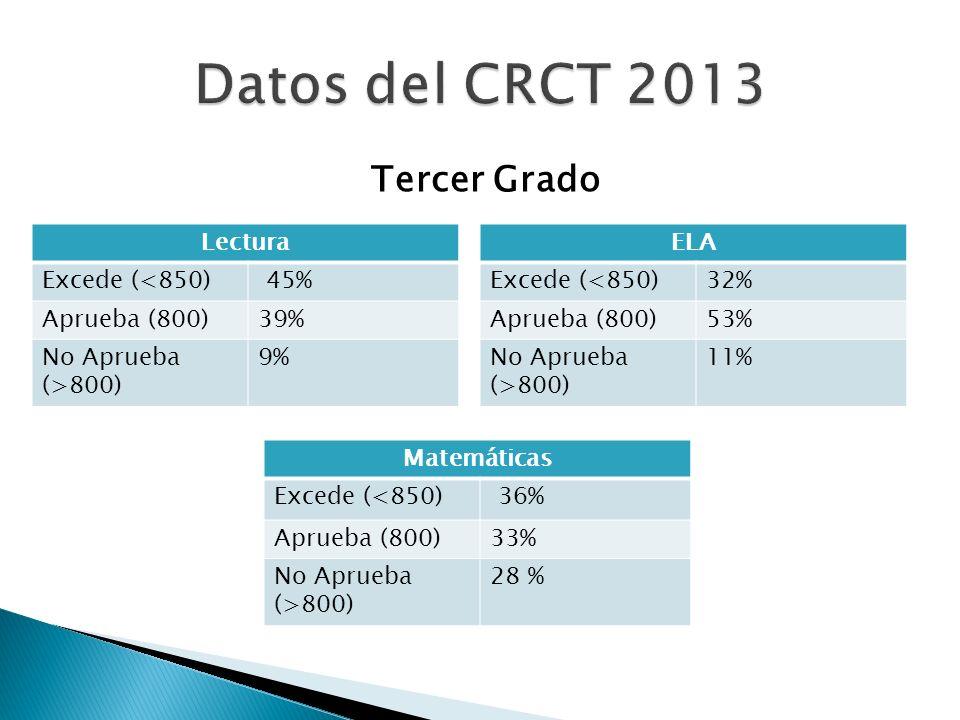 Tercer Grado Lectura Excede (<850) 45% Aprueba (800)39% No Aprueba (>800) 9% ELA Excede (<850)32% Aprueba (800)53% No Aprueba (>800) 11% Matemáticas E