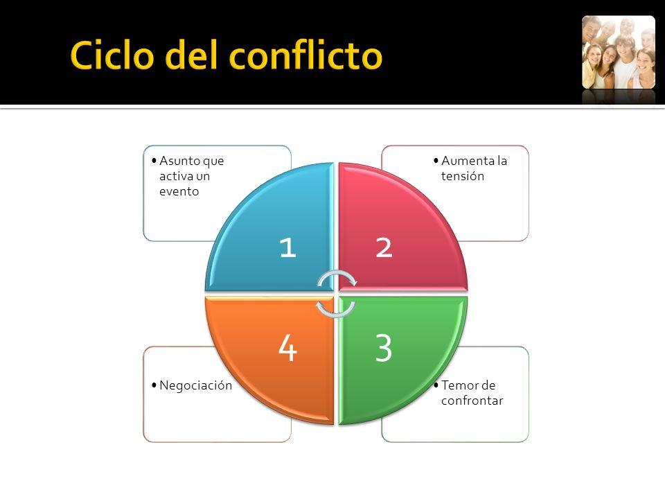 La negociación se puede definir como el proceso de comunicación que tiene por finalidad influir en el comportamiento de los demás y donde ambas partes llegan a un acuerdo Ganar - Ganar.