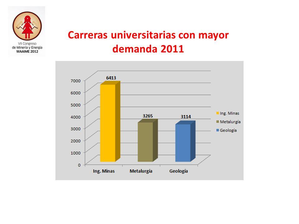 Carreras Ing. Minas, Metalurgía y Geología Crecimiento de estudiantes 1992 - 2011