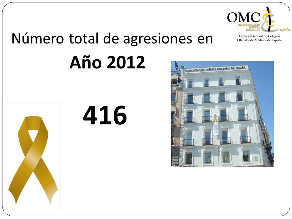 Número total de agresiones en Año 2012 416