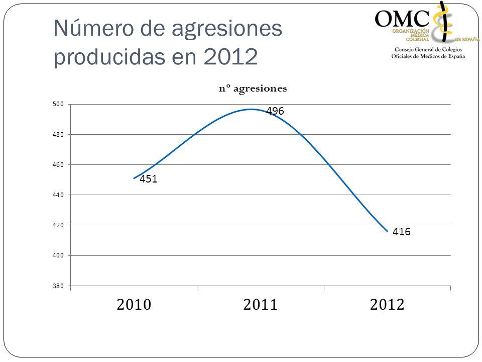 Número de agresiones producidas en 2012