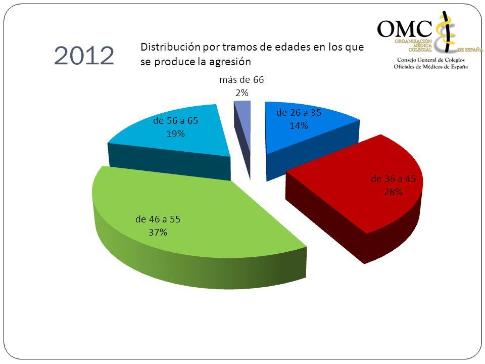 2012 Distribución por tramos de edades en los que se produce la agresión