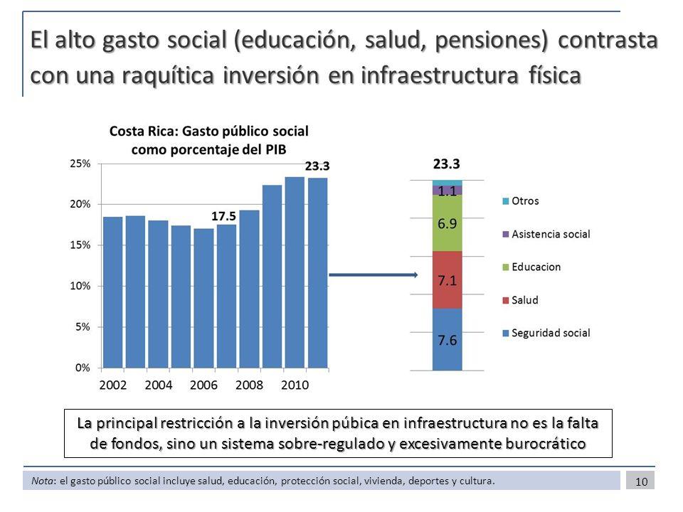 El alto gasto social (educación, salud, pensiones) contrasta con una raquítica inversión en infraestructura física 10 Nota: el gasto público social incluye salud, educación, protección social, vivienda, deportes y cultura.