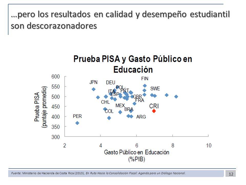 …pero los resultados en calidad y desempeño estudiantil son descorazonadores 12 Fuente: Ministerio de Hacienda de Costa Rica (2013), En Ruta Hacia la Consolidación Fiscal: Agenda para un Diálogo Nacional.