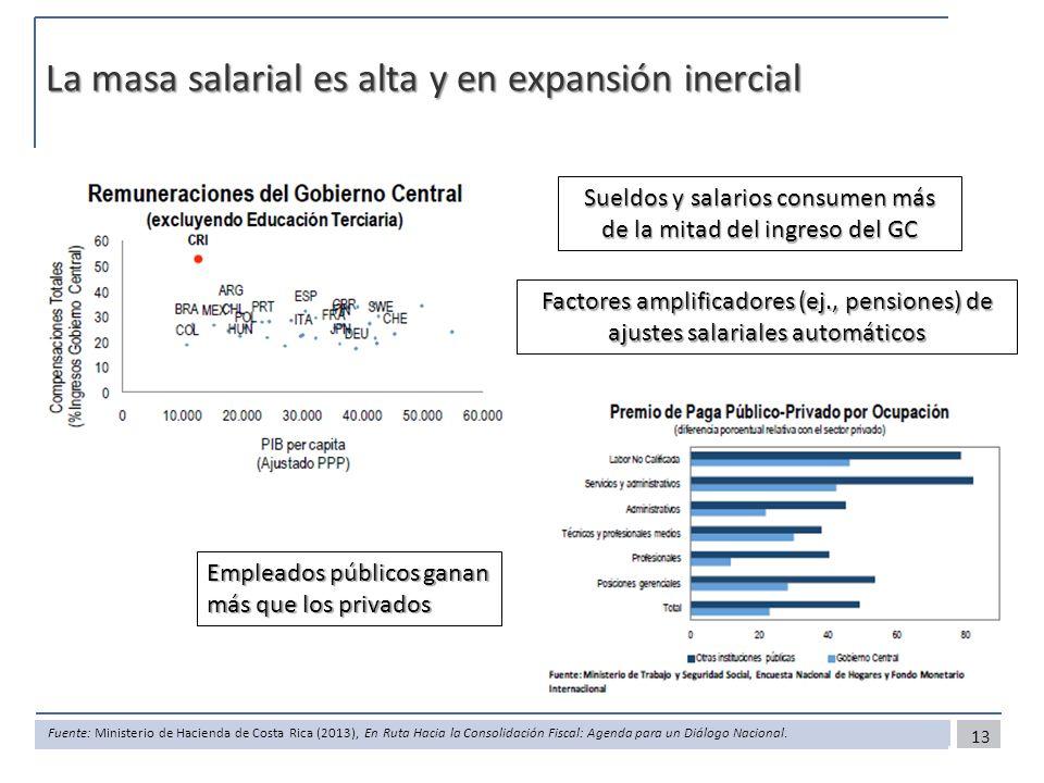 La masa salarial es alta y en expansión inercial 13 Empleados públicos ganan más que los privados Sueldos y salarios consumen más de la mitad del ingreso del GC Fuente: Ministerio de Hacienda de Costa Rica (2013), En Ruta Hacia la Consolidación Fiscal: Agenda para un Diálogo Nacional.