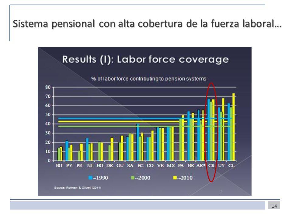 Sistema pensional con alta cobertura de la fuerza laboral… 14