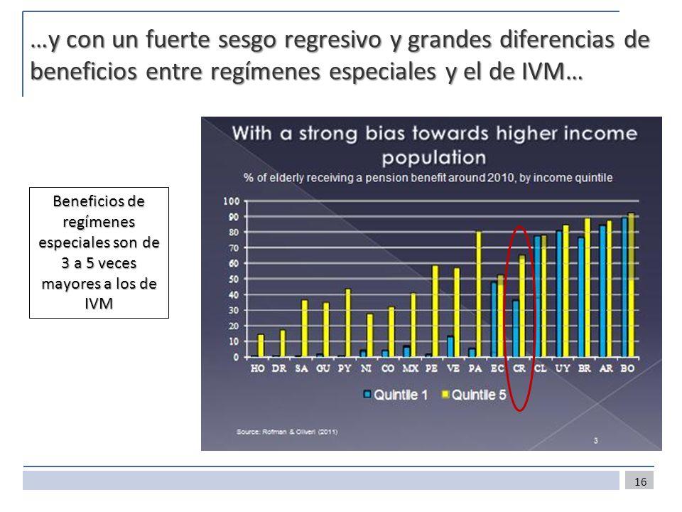 16 …y con un fuerte sesgo regresivo y grandes diferencias de beneficios entre regímenes especiales y el de IVM… Beneficios de regímenes especiales son de 3 a 5 veces mayores a los de IVM