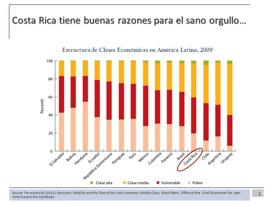 Costa Rica tiene buenas razones para el sano orgullo… Estructura de Clases Económicas en América Latina, 2009 2 Source: Ferreira et al (2012).