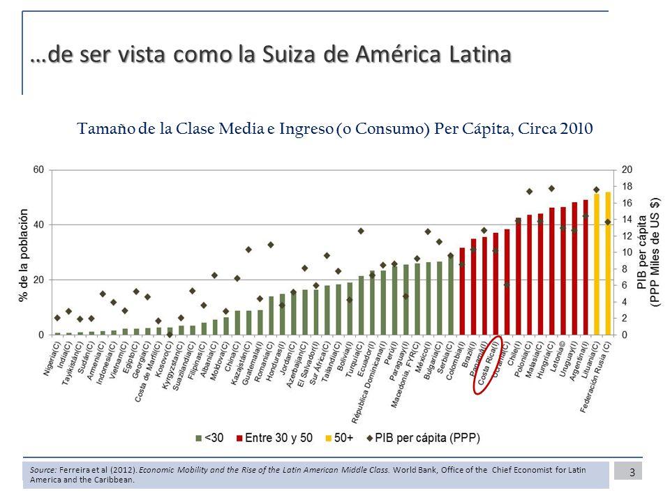…de ser vista como la Suiza de América Latina Tamaño de la Clase Media e Ingreso (o Consumo) Per Cápita, Circa 2010 3 Source: Ferreira et al (2012).