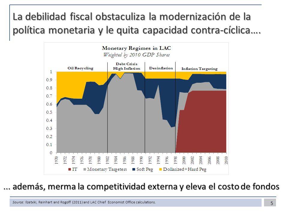 La debilidad fiscal obstaculiza la modernización de la política monetaria y le quita capacidad contra-cíclica….