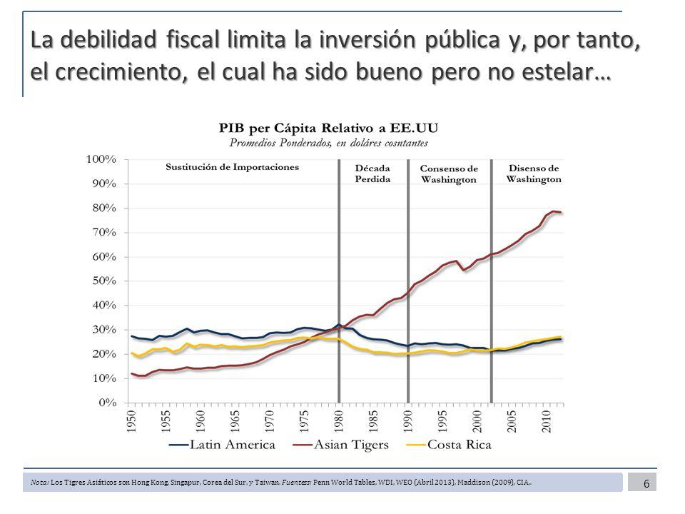 La debilidad fiscal limita la inversión pública y, por tanto, el crecimiento, el cual ha sido bueno pero no estelar… 6 Nota: Los Tigres Asiáticos son Hong Kong, Singapur, Corea del Sur, y Taiwan.