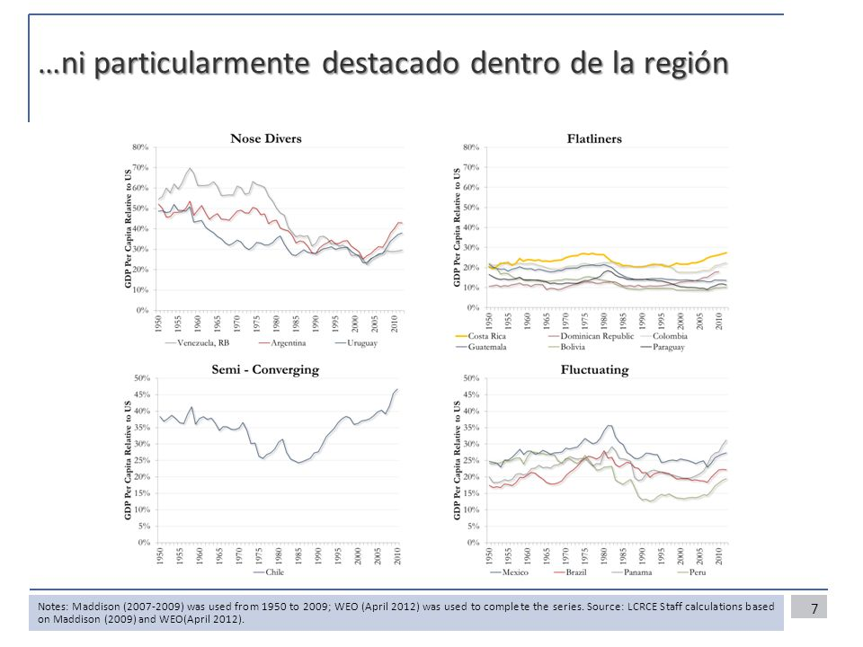 …ni particularmente destacado dentro de la región Notes: Maddison (2007-2009) was used from 1950 to 2009; WEO (April 2012) was used to complete the se