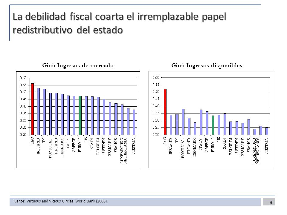 La debilidad fiscal coarta el irremplazable papel redistributivo del estado Gini: Ingresos de mercadoGini: Ingresos disponibles 8 Fuente: Virtuous and