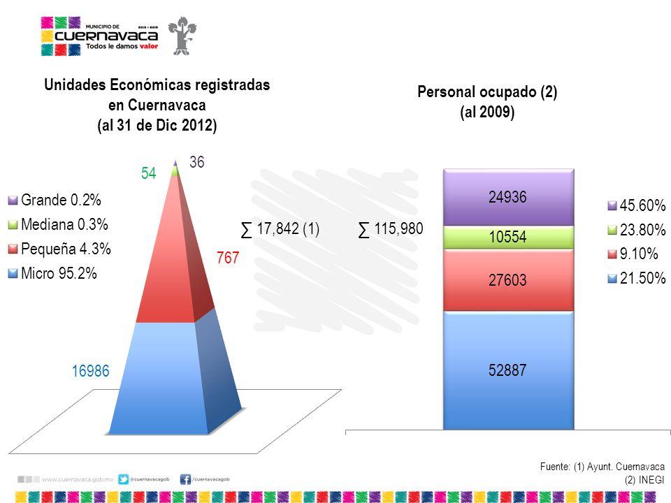Unidades Económicas registradas en Cuernavaca (al 31 de Dic 2012) 115,980 Personal ocupado (2) (al 2009) Fuente: (1) Ayunt. Cuernavaca (2) INEGI 17,84