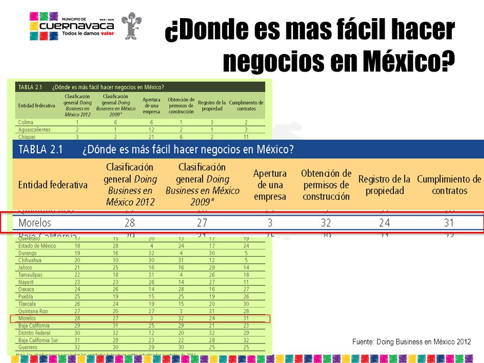 ¿Donde es mas fácil hacer negocios en México? Fuente: Doing Business en México 2012