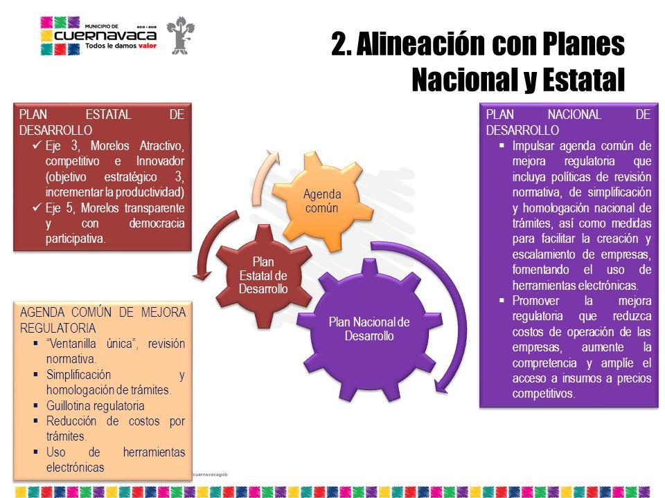 Plan Nacional de Desarrollo Plan Estatal de Desarrollo Agenda común PLAN NACIONAL DE DESARROLLO Impulsar agenda común de mejora regulatoria que incluy