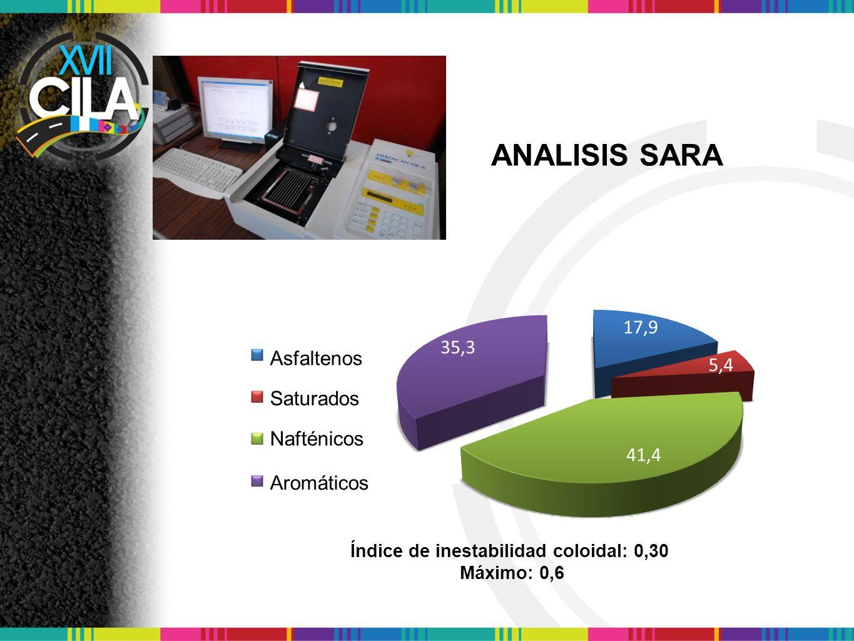 Índice de inestabilidad coloidal: 0,30 Máximo: 0,6 Asfaltenos Saturados Nafténicos ANALISIS SARA