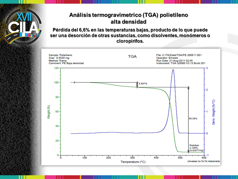 Análisis termogravimetrico (TGA) polietileno alta densidad Pérdida del 6,6% en las temperaturas bajas, producto de lo que puede ser una desorción de o