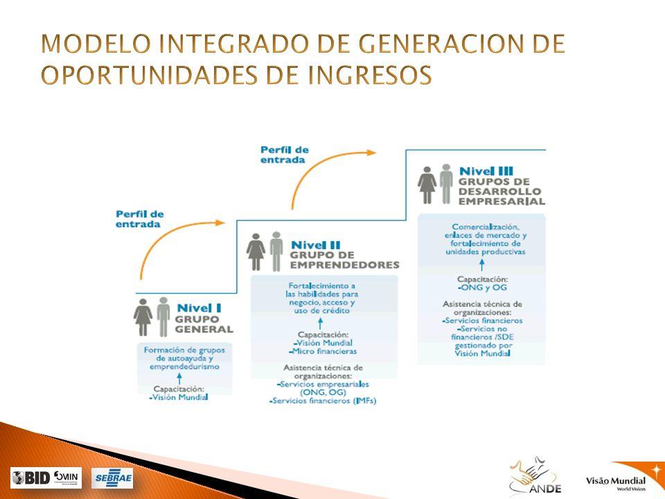 Grupo de Oportunidades Locales y Desarrollo Brasil Composición de los grupos de ahorro Más movilización y organización social Introducción en las comunidades Formación emprendedora Grupos empoderados Organización y definición de metas Acceso al crédito Emprendedores con más seguranza financiera Generación de negocios Incremento de los ingresos familiares