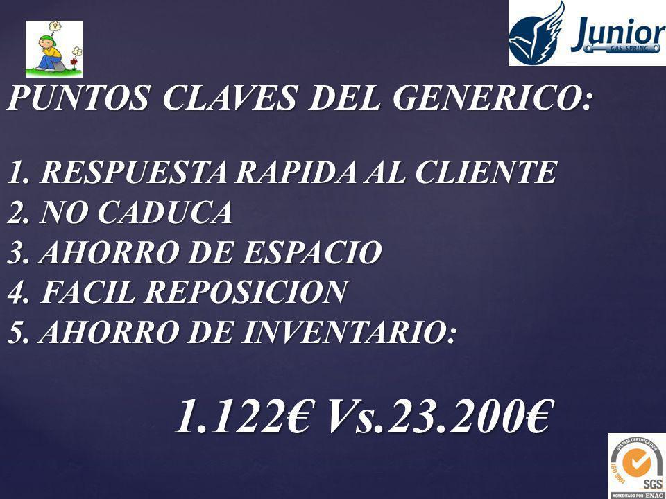 PUNTOS CLAVES DEL GENERICO: 1. RESPUESTA RAPIDA AL CLIENTE 2. NO CADUCA 3. AHORRO DE ESPACIO 4. FACIL REPOSICION 5. AHORRO DE INVENTARIO: 1.122 Vs.23.