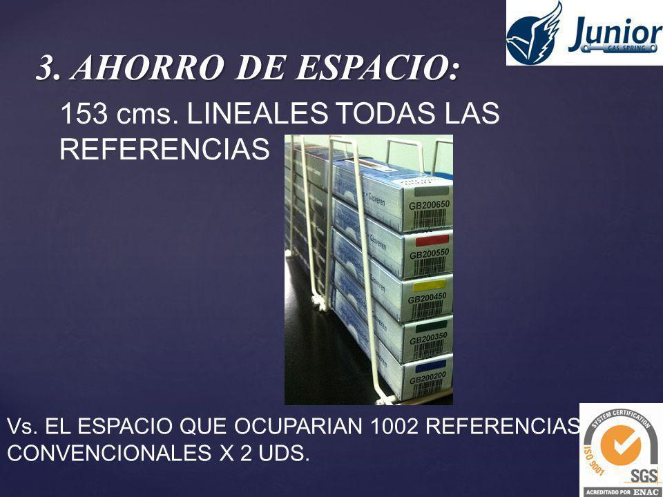 3. AHORRO DE ESPACIO: 153 cms. LINEALES TODAS LAS REFERENCIAS Vs. EL ESPACIO QUE OCUPARIAN 1002 REFERENCIAS CONVENCIONALES X 2 UDS.