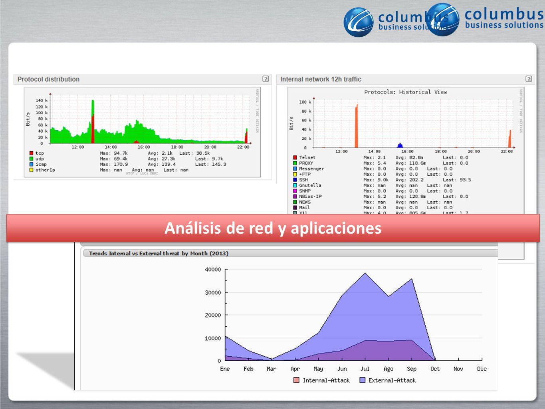 Análisis de red y aplicaciones
