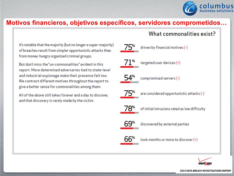 Motivos financieros, objetivos específicos, servidores comprometidos…