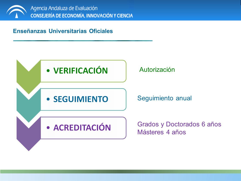 Enseñanzas Universitarias Oficiales Grados y Doctorados 6 años Másteres 4 años Seguimiento anual Autorización