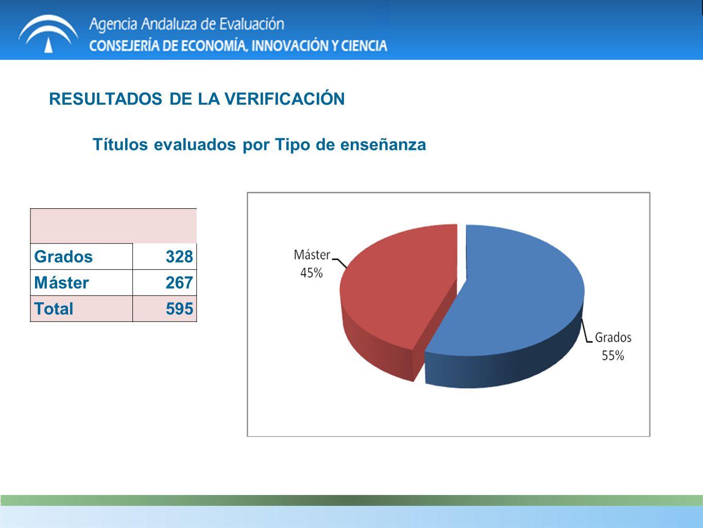 RESULTADOS DE LA VERIFICACIÓN Grados328 Máster267 Total595 Títulos evaluados por Tipo de enseñanza