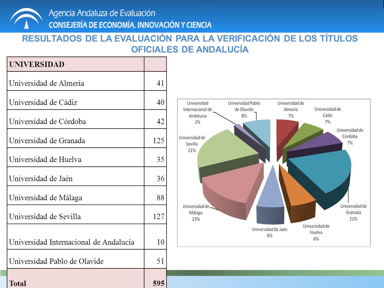 RESULTADOS DE LA EVALUACIÓN PARA LA VERIFICACIÓN DE LOS TÍTULOS OFICIALES DE ANDALUCÍA UNIVERSIDAD Universidad de Almería41 Universidad de Cádiz40 Uni