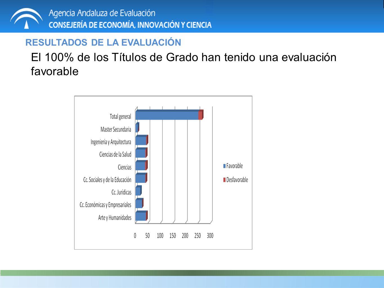 El 100% de los Títulos de Grado han tenido una evaluación favorable RESULTADOS DE LA EVALUACIÓN