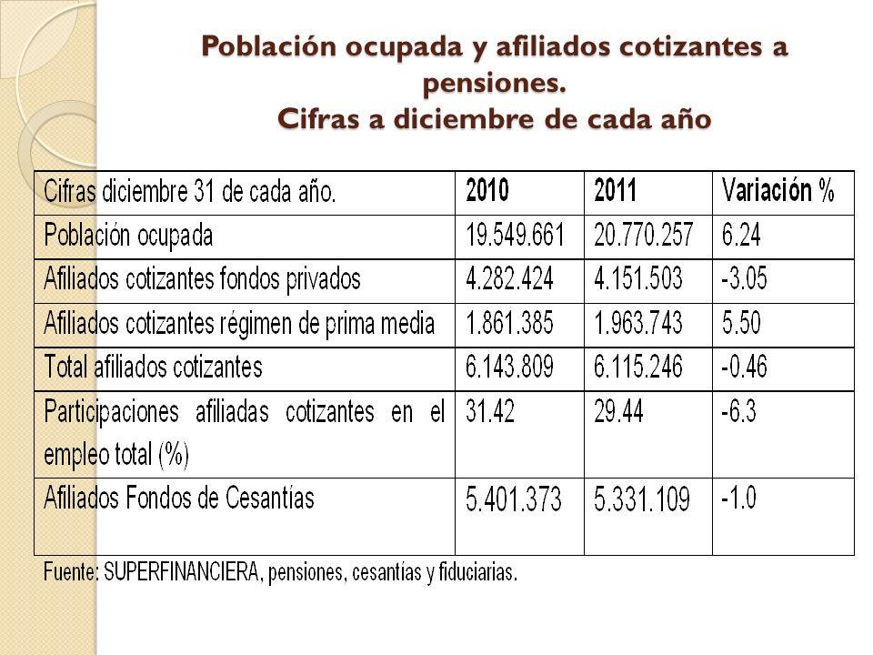 Población ocupada y afiliados cotizantes a pensiones. Cifras a diciembre de cada año