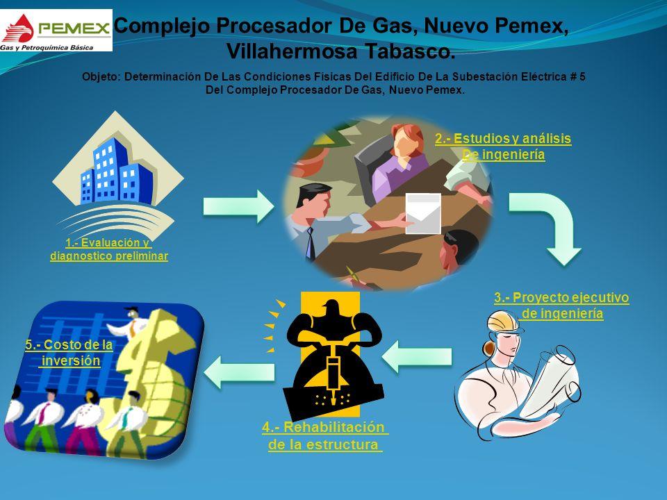 Complejo Procesador De Gas, Nuevo Pemex, Villahermosa Tabasco. Objeto: Determinación De Las Condiciones Físicas Del Edificio De La Subestación Eléctri