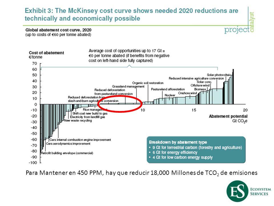 Para Mantener en 450 PPM, hay que reducir 18,000 Millones de TCO 2 de emisiones
